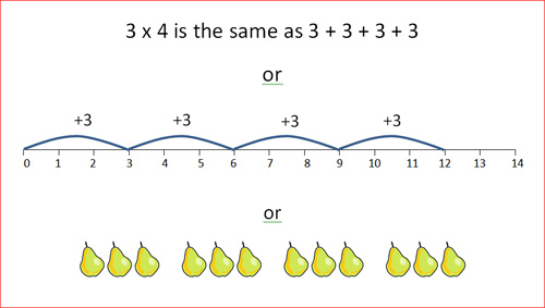 how to teach multiplication using images
