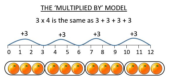 multiplication by multiplication model