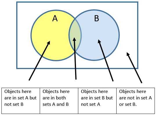 compare and contrast venn diagram worksheets